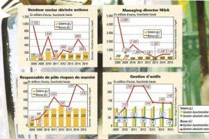 Bonus_Agefi_2015_graphs