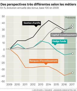 bonus des banquiers vont repartir à la hausse en 2017